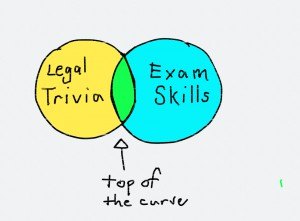 Law School Exam Strategy