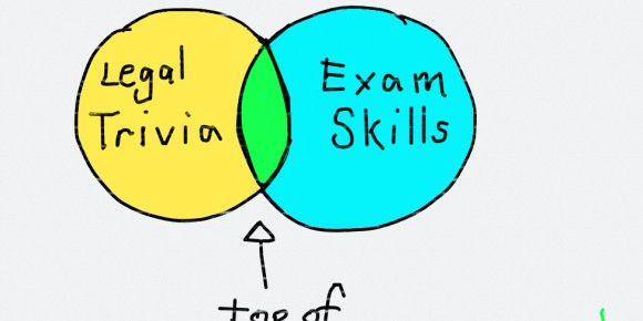 Two Steps to a Winning Law School Exam Strategy